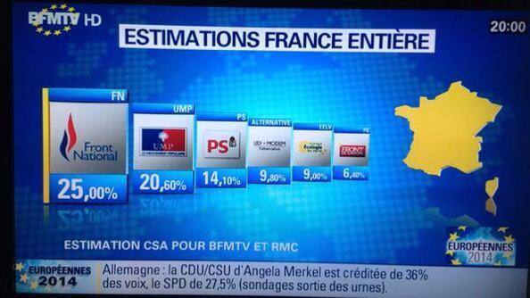 Résultats des élections Européennes 2014 en Vendée