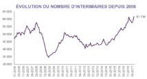 L'emploi intérimaire en Pays de la Loire