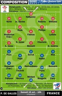 Rugby - Mondial 2011 : Jour J pour France-Galles !