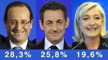 Nicolas Sarkozy et François Hollande qualifiés pour le second tour. Marine Le Pen en troisième position