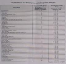Aides directes à la presse: 10 à 30% du prix des quotidiens nationaux
