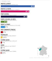 Derniers sondages  sur les régionales 2015