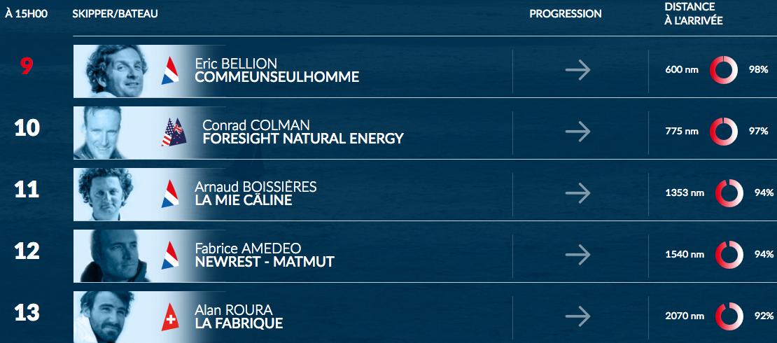 Cinq concurrents attendus la semaine prochaine aux Sables d'Olonne !