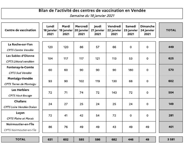 COVID 19 – Point de situation sur les campagnes de vaccination en Vendée