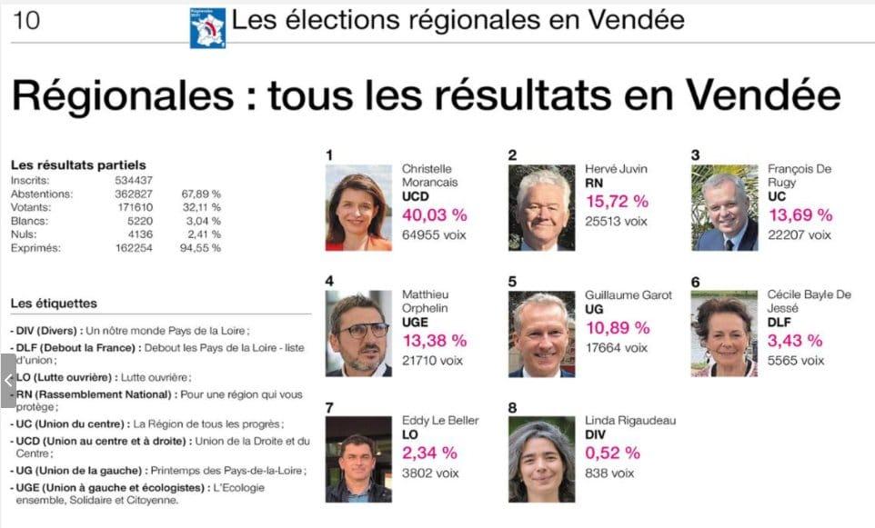Tous les résultats des élections régionales et départementales