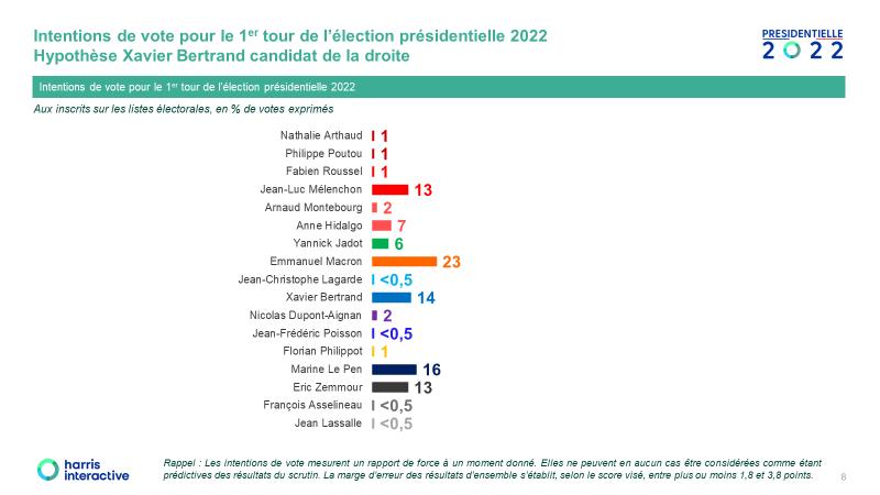 Un sondage qui en dit long ou rien sur le 1° tour des élections présidentielles
