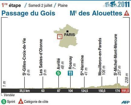 La première étape du Tour de France: le départ est lancé à 12h20 de la Barre de Monts