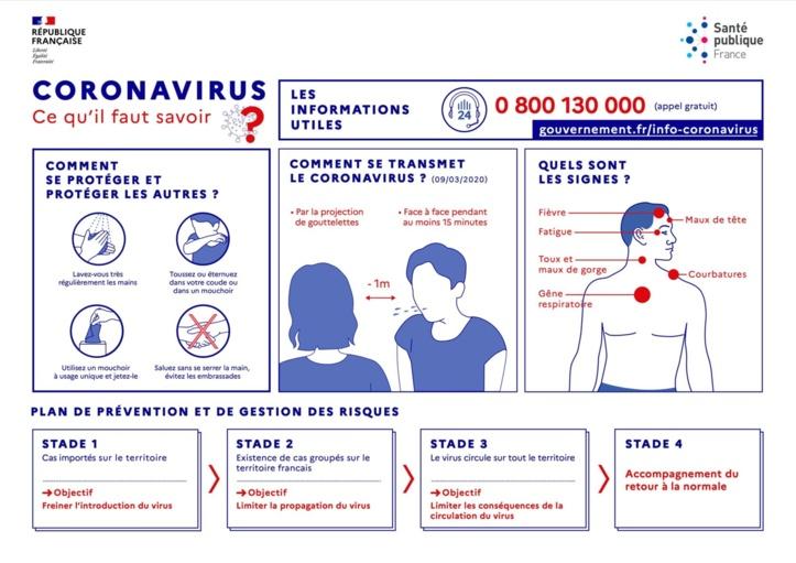 Coronavirus: ce qu'il faut savoir