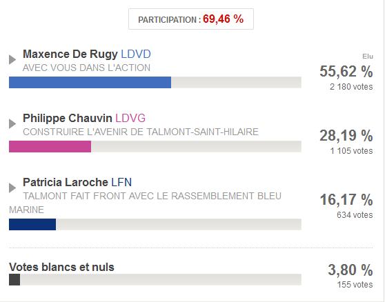 Les résultats du 2ème tour: Maxence de Rugy arrive en tête